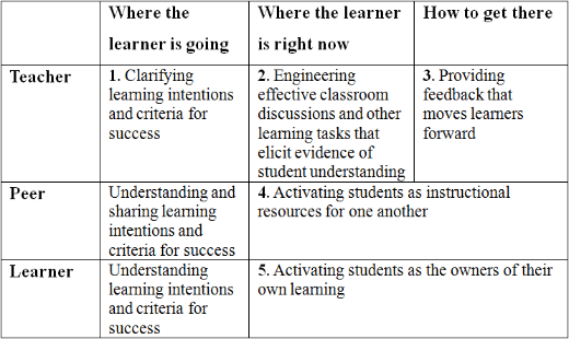 Steps in Formative Assessment-Black and Wiliam
